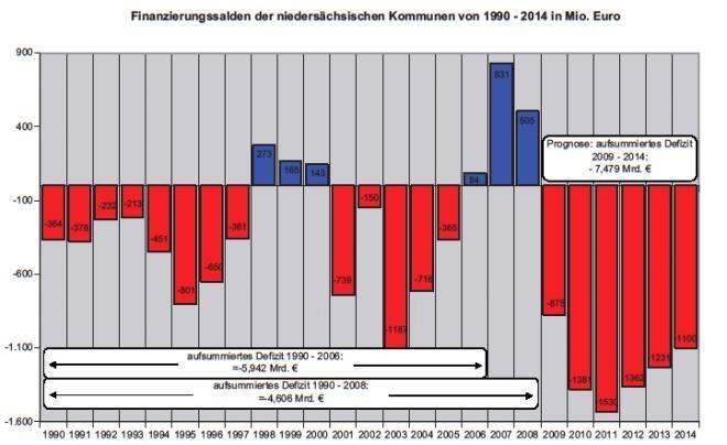 2011 Finanzierungssalden