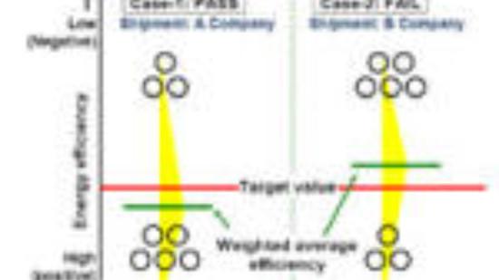 Funktionsweise des Top-Runner-Modells